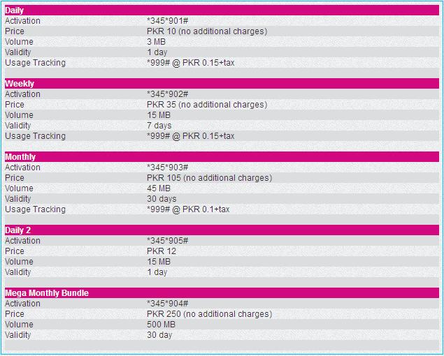 Telenor 3g Internet packages